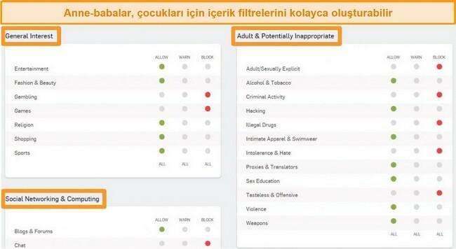 Bazı filtreleme seçeneklerinin etkin olduğu Sophos Dashboard'un ekran görüntüsü.