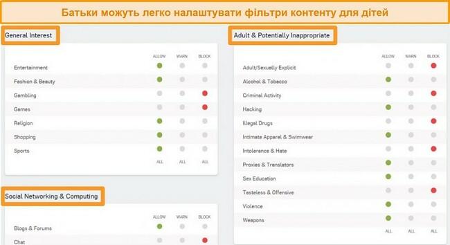 Знімок екрана інформаційної панелі Sophos із увімкненими параметрами фільтрації.