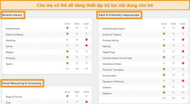 Ảnh chụp màn hình của Trang tổng quan Sophos với một số tùy chọn lọc được bật.