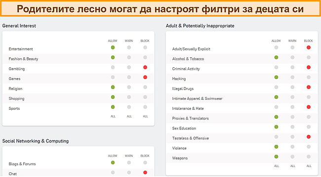 Екранна снимка на таблото за родителски контрол на Sophos