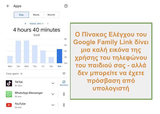 Στιγμιότυπο οθόνης της επισκόπησης του Google Family Link σχετικά με τη χρήση του τηλεφώνου του παιδιού