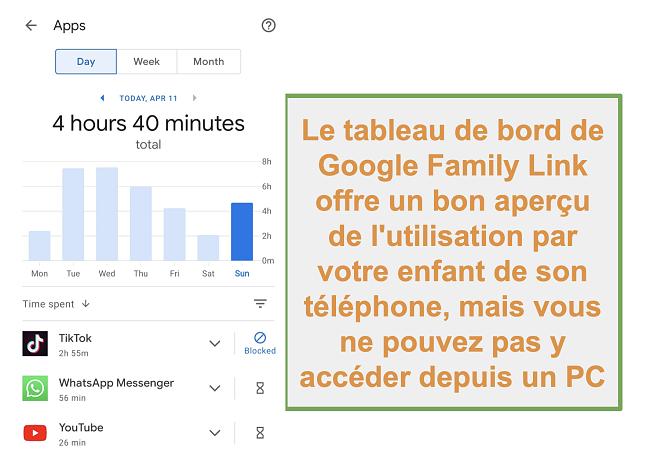 Capture d'écran de l'aperçu de l'utilisation du téléphone par l'enfant de Google Family Link