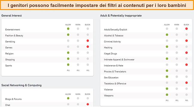 Screenshot della dashboard del controllo genitori di Sophos