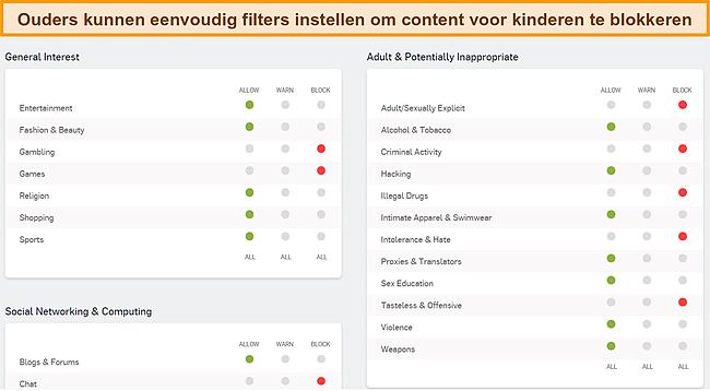 Screenshot van het Sophos-dashboard voor ouderlijk toezicht