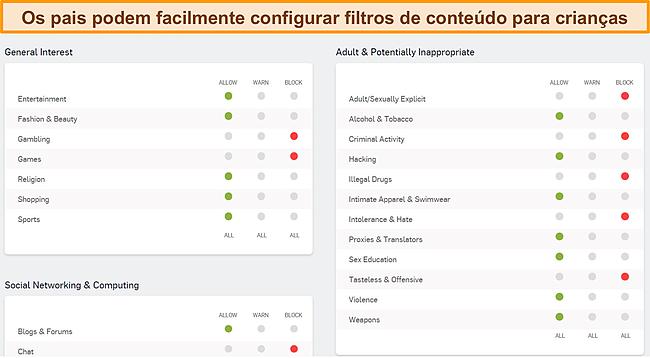 Captura de tela do painel de controle dos pais da Sophos