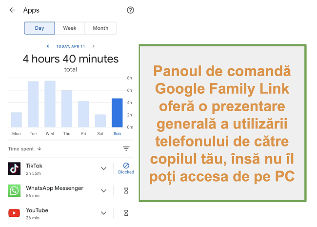 Captură de ecran a prezentării generale a Google Family Link despre utilizarea telefonului copilului