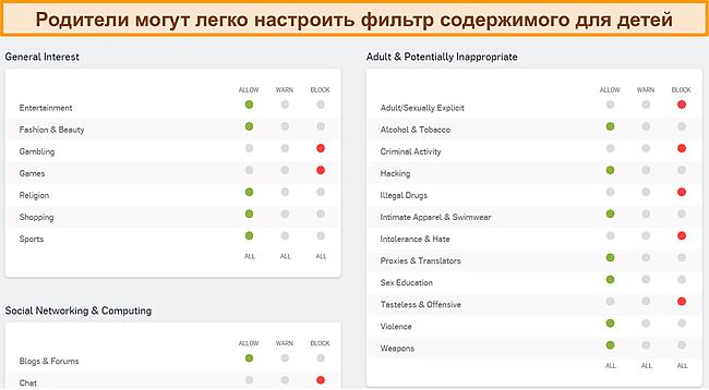 Скриншот панели родительского контроля Sophos