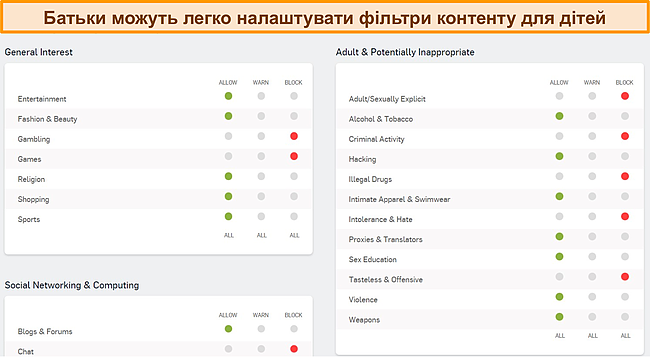 Знімок екрана інформаційної панелі батьківського контролю Sophos