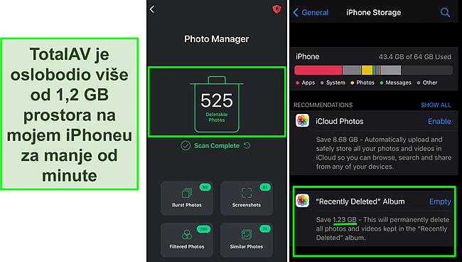 Snimka zaslona TotalAV Photo Managera i iPhone uređaja za pohranu koja prikazuje preko 1,2 GB oslobođenog prostora.