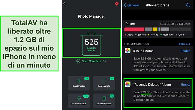 Screenshot del Photo Manager di TotalAV e dello spazio di archiviazione per iPhone che mostra oltre 1,2 GB di spazio liberato.