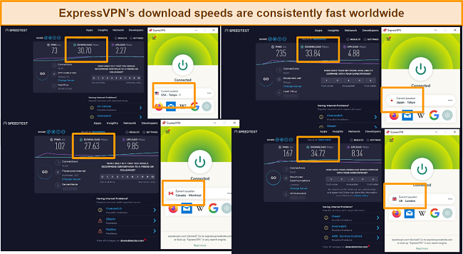 ExpressVPN's speeds were consistently good across four locations: Florida, Montreal, Tokyo, and London.