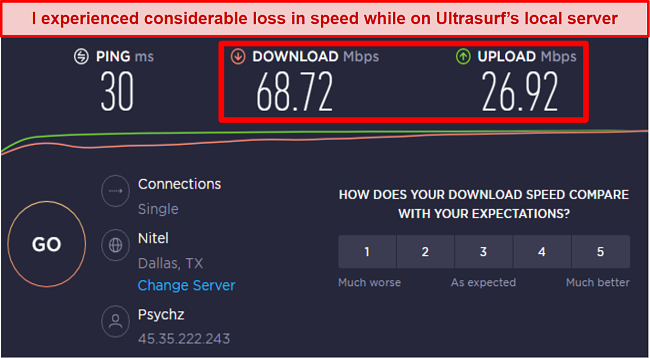 Screenshot of speed test results while using Ultrasurf VPN